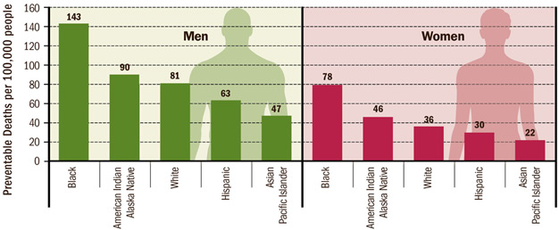 Black men are at highest risk of dying early from heart disease and stroke